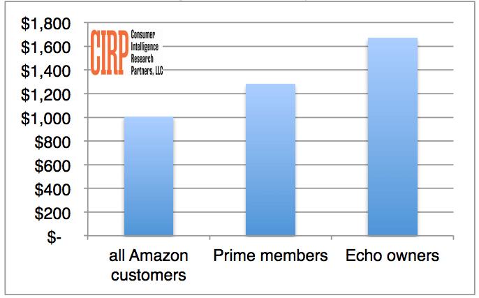 Clients Amazon utilisant Alexa