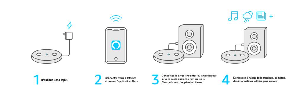 Sortie de Echo Input en France avec Amazon Alexa