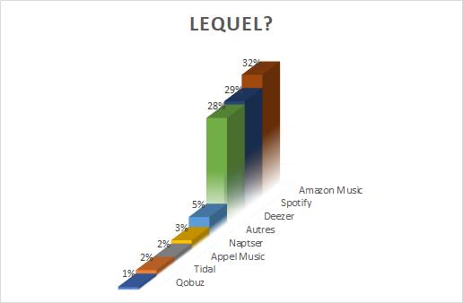 Les services de streaming préférés des utilisateurs Alexa Echo