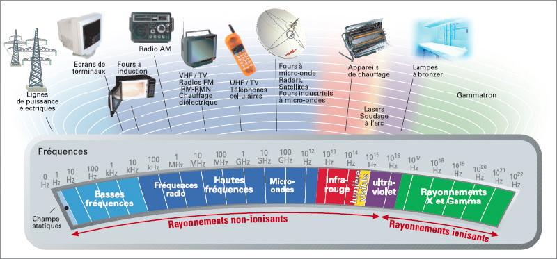 Ondes électromagnétiques : sont-elles dangereuses?