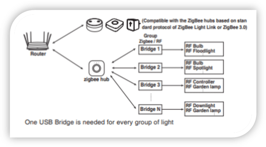GLEDOPTO ZigBee RF Gateway : schèma de fonctionnement