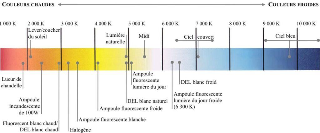 A quoi correspondent les températures de couleurs