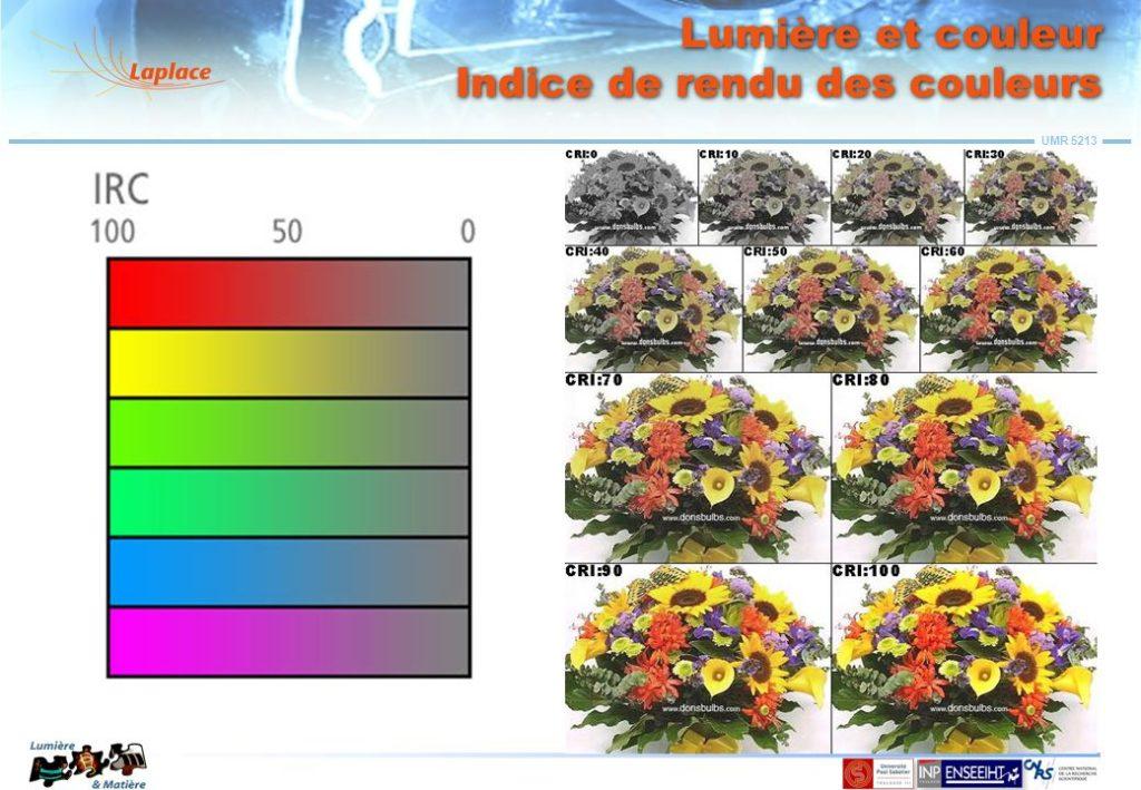 L'indice de rendu des couleurs, c'est quoi?