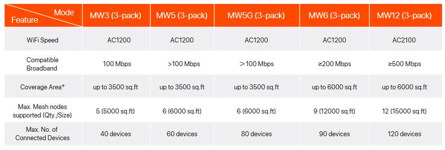 Comparaison Nova MW3 /* MW5 / MW6 et MW12
