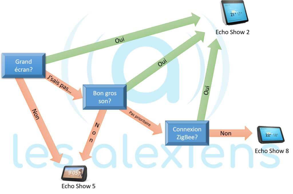 Choisir son écran connecté Alexa Echo Show