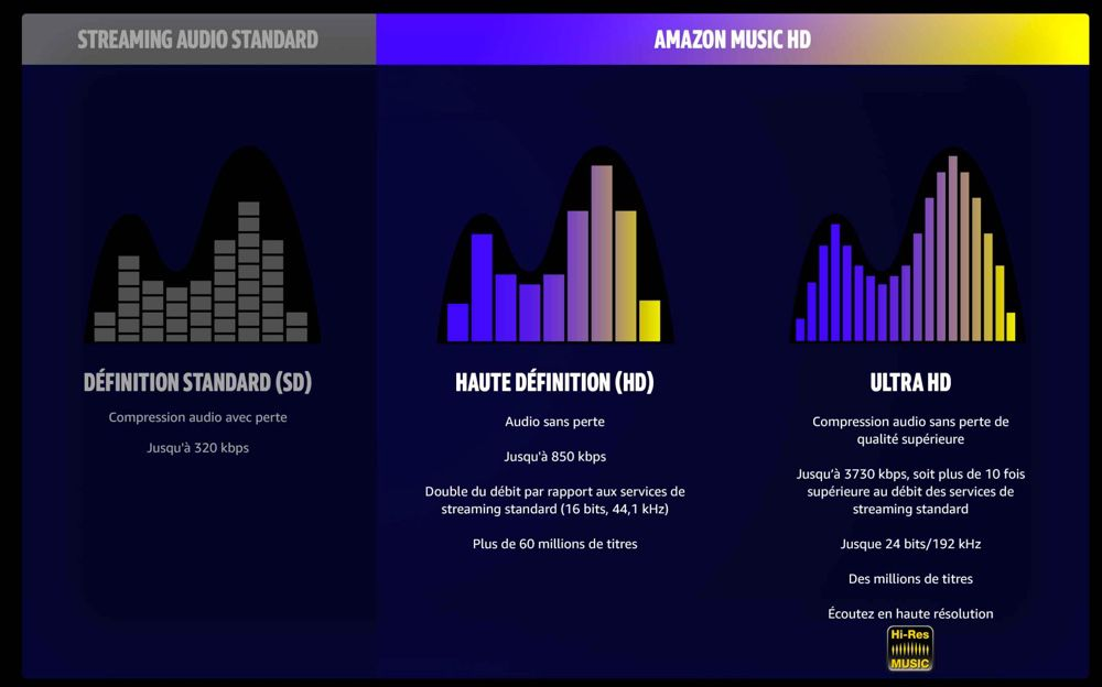 Qualité audio Amazon Music HD