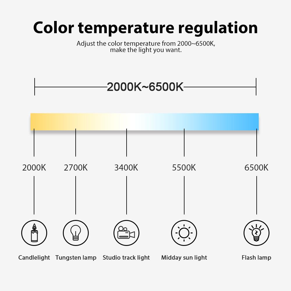 Cartographie de l'échelle de température des blancs