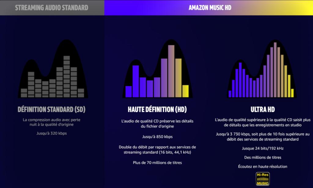Amazon Music HD : différence avec l'abonnement normal