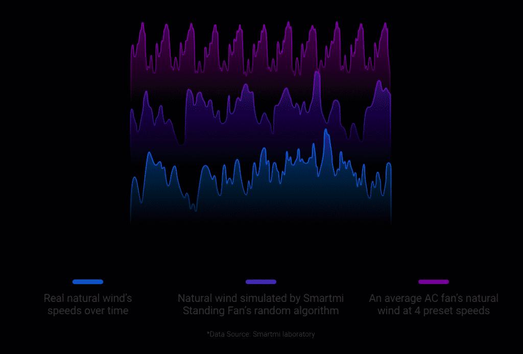 Algorithme du ventilateur Xiaomi Smartmi Fan 3