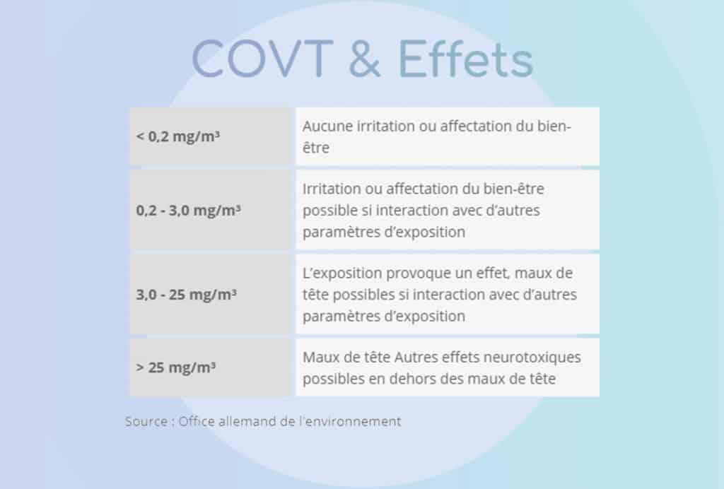 Concentration de TVOC et effets sur la santé