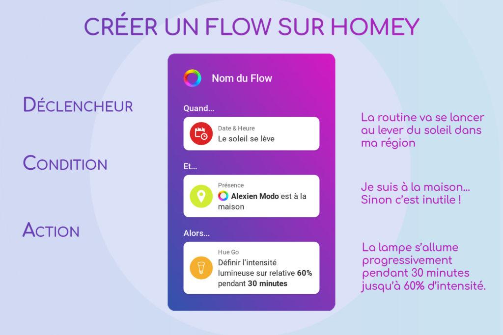 Tuto Homey Flow : exemple simple #1